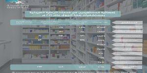 5853 مستفيداً من خدمة إيصال الأدوية للمرضى في منازلهم بصحة الجوف