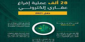 وزارة العدل : 28 ألف عملية إفراغ عقاري إلكتروني خلال العام الجاري