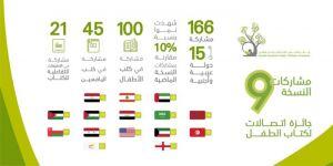""""""" اتصالات لكتاب الطفل"""" تستقبل 166 مشاركة من 15 دولة في نسختها التاسعة"""