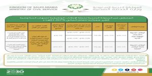 الخدمة المدنية تحدد موعد إعلان الوظائف الإدارية والصحية