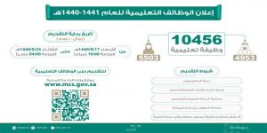 وزارة التعليم تعلن توافر 10456 وظيفة شاغرة للعام الدراسي المقبل