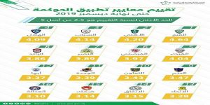 هيئة الرياضة تعلن نتائج المرحلة الثانية من تطبيق المعايير الإدارية والمالية في أندية دوري كأس الأمير محمد بن سلمان للمحترفين حتى ديسمبر 2019